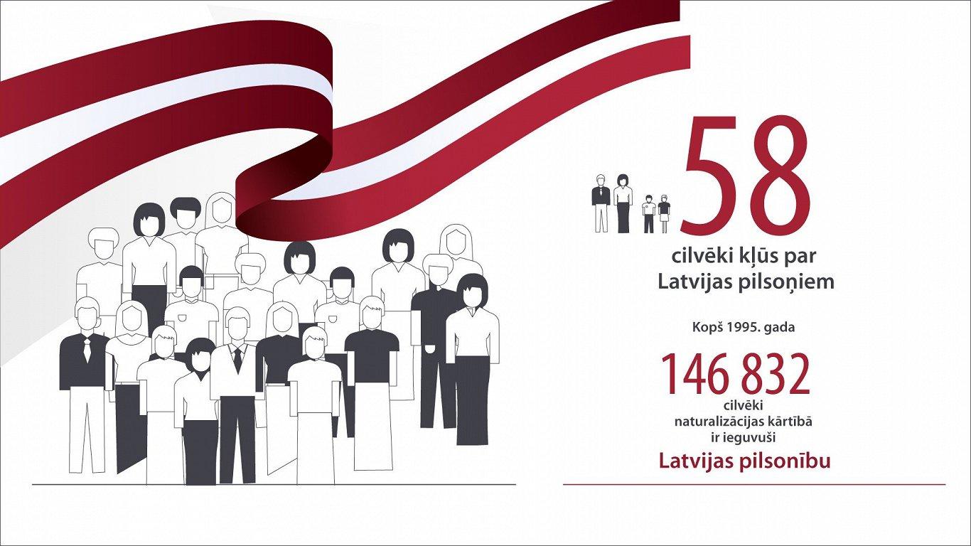 58 more people take Latvian citizenship