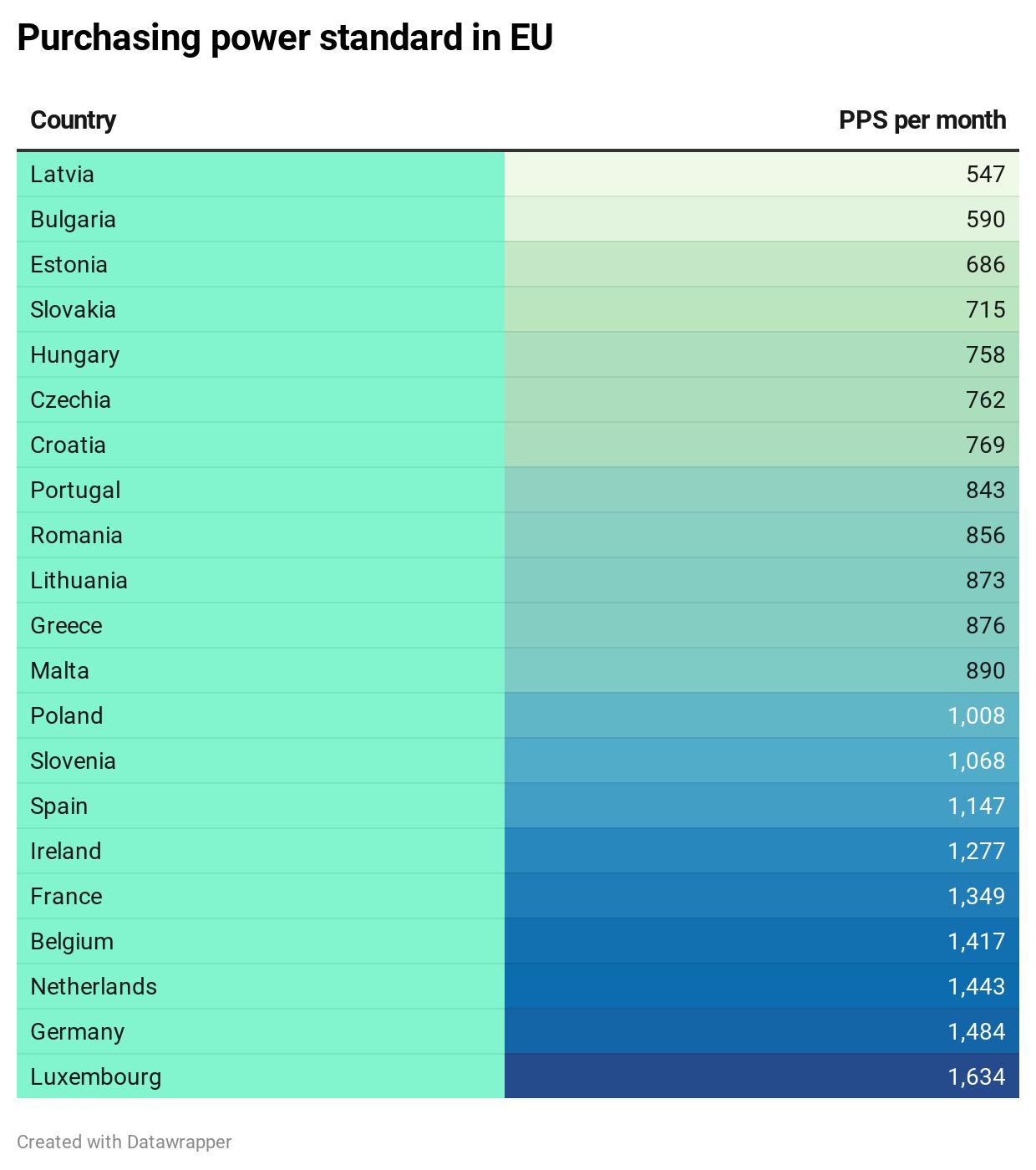 purchasing power standard in eu balticword