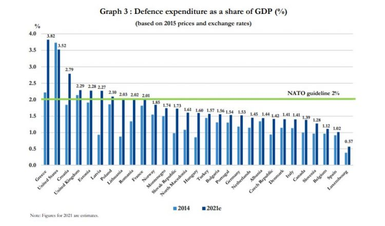 NATO military spending: Baltic States are at the top the balticword
